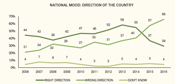 asia-foundation-annual-mood
